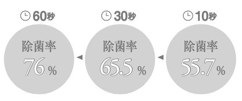 【1】風邪予防の正しい手洗い