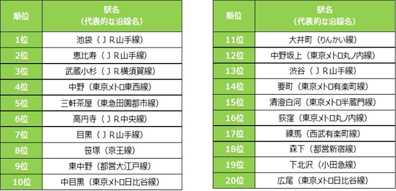 SUUMOスーモ閲覧数急上昇した街ランキング人気の街西大井立川和光市駅渋谷
