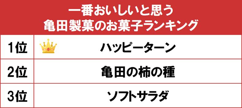一番おいしいと思う亀田製菓のお菓子ランキング
