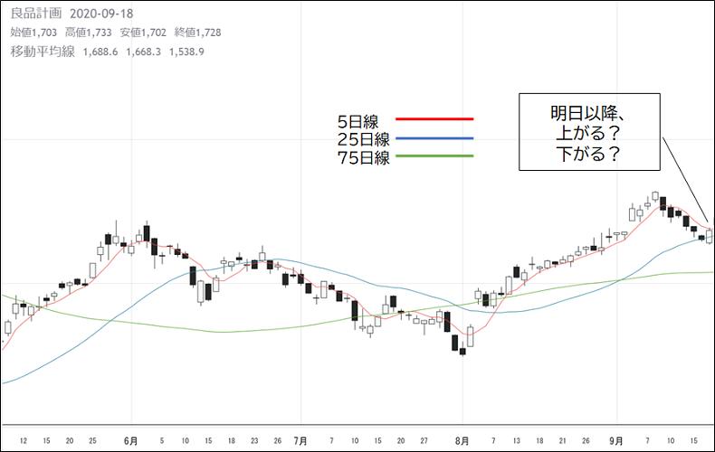 株式投資、トレード、稼げる、チャート、良品計画