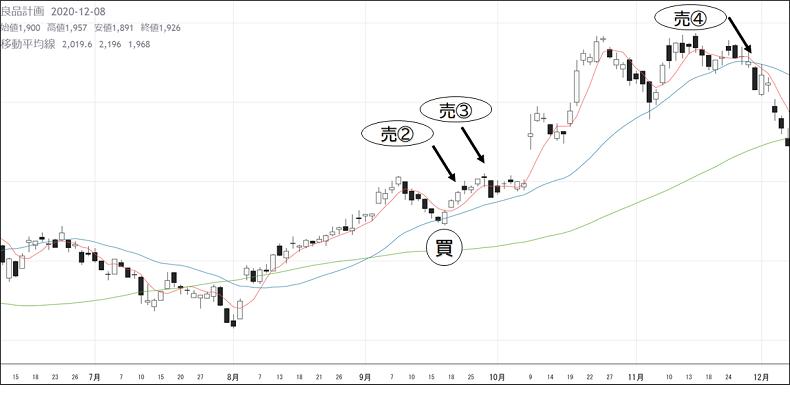 株式投資、トレード、稼げる、チャートの見方