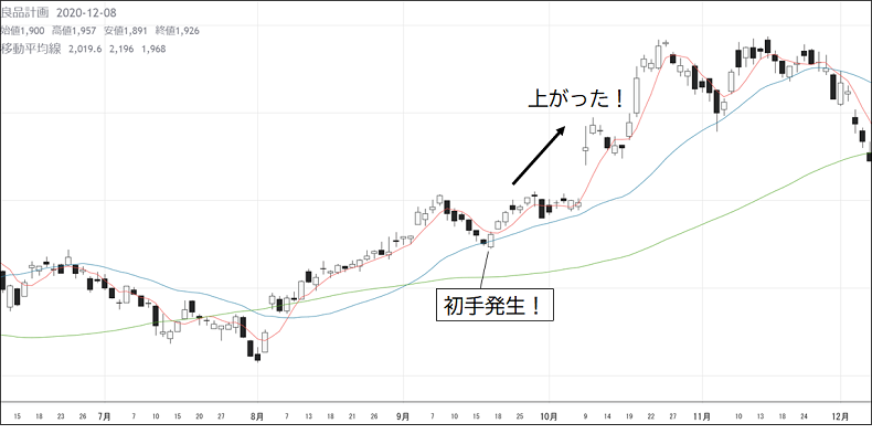 株式投資、トレード、稼げる、チャート、エントリー