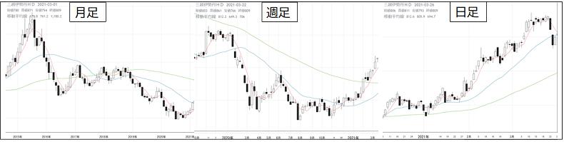株式投資、ローソク足、トレード、チャートの見方
