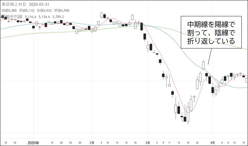 株式投資、トレード、稼げる、チャート