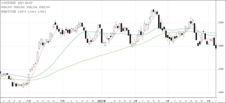 株式投資、チャート、高値、安値
