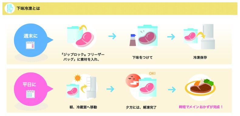 ジップロックレシピ 冷凍保存レシピ 冷凍保存 冷凍保存術 下味冷凍 作り置き つくりおき