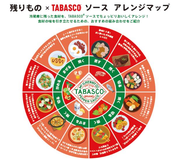 タバスコ タバスコアレンジレシピ アレンジレシピ 残りもの 残りものレシピ